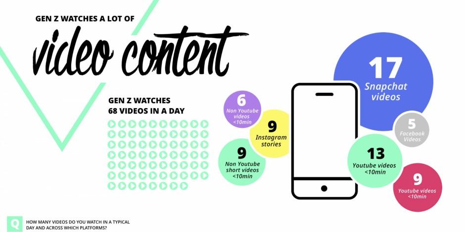 Gen Z video content