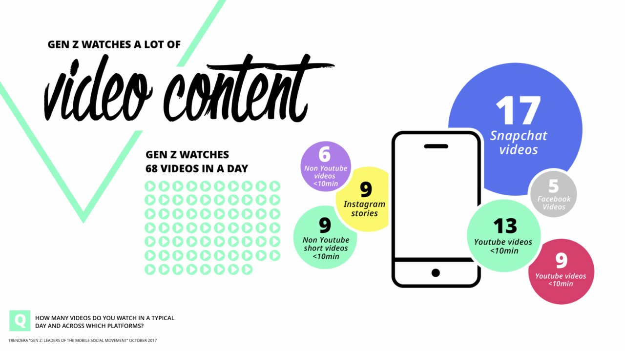 Who is Gen Z? How teens are consuming content